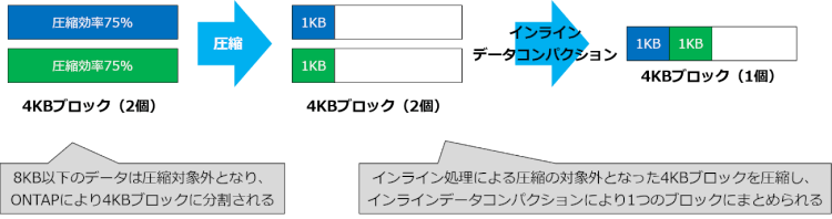 インラインデータコンパクションとは?-2