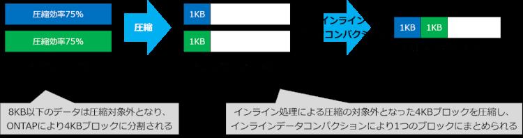 ONTAPのStorage Efficiency機能紹介 ~インラインデータコンパクション ...