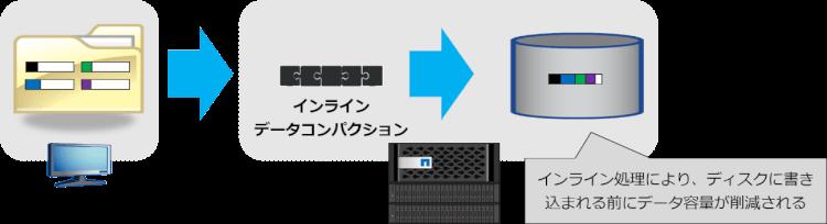 インラインデータコンパクションの実行タイミング-1