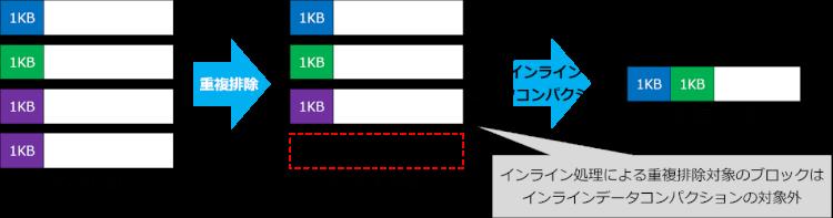 重複排除 → インラインデータコンパクション