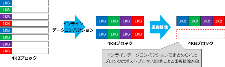 インラインデータコンパクション → 重複排除