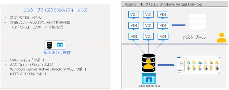 Windows Virtual Desktop環境においてAzure NetApp Filesによりエンドユーザーエクスペリエンスを最適化する