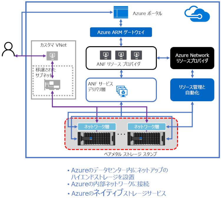 Azure NetApp Filesのアーキテクチャ