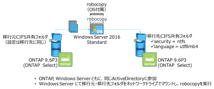 「robocopy」でのメタデータ移行
