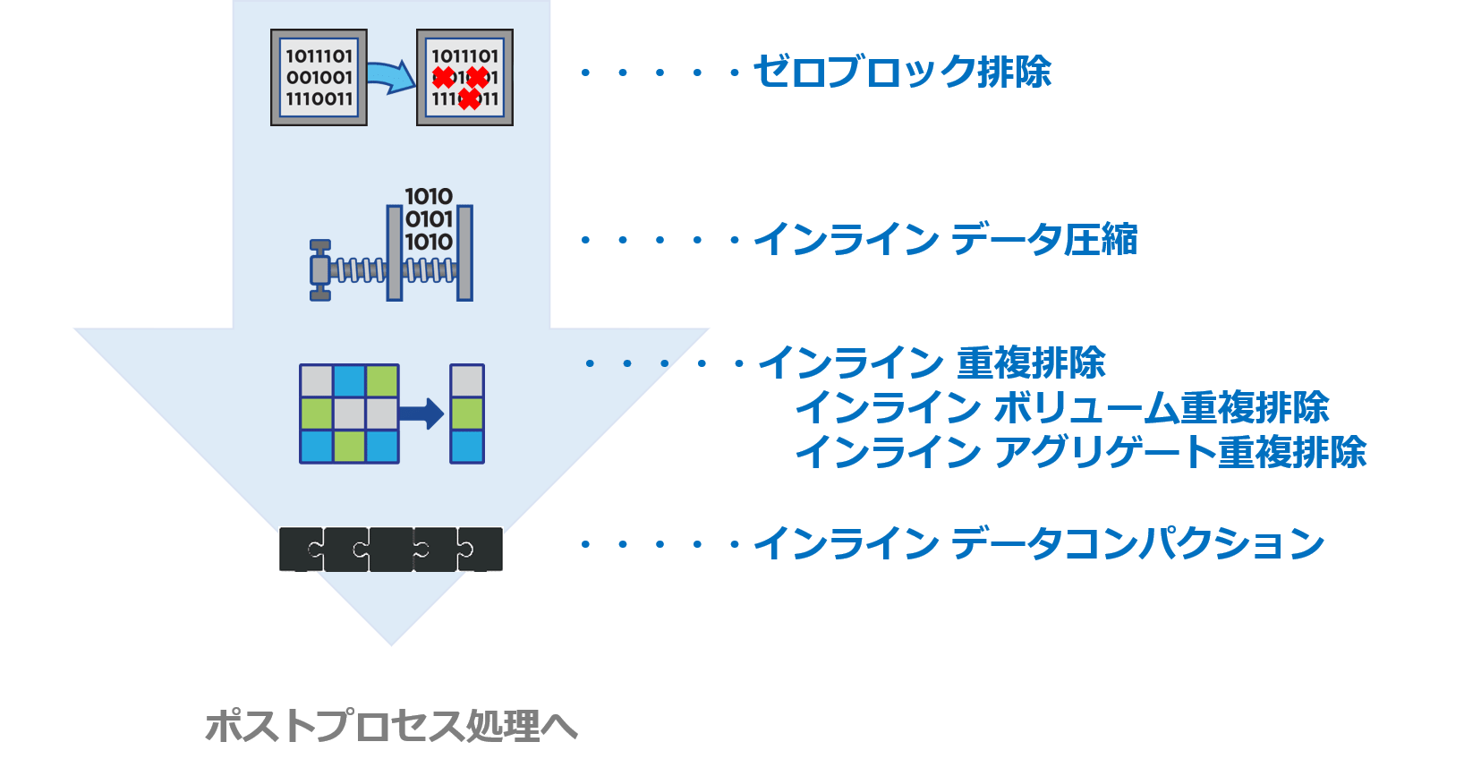 Storage Efficiency適用時の流れ