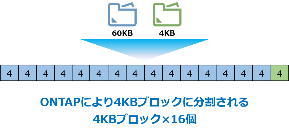 Storage Efficiency適用時の流れ-2