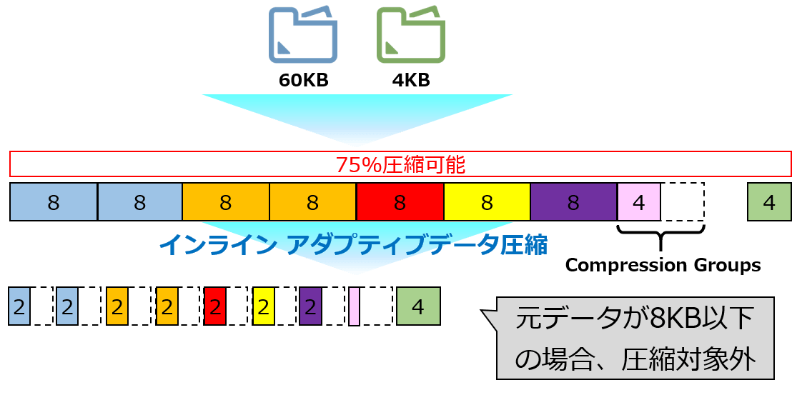 Storage Efficiency適用時の流れ-3
