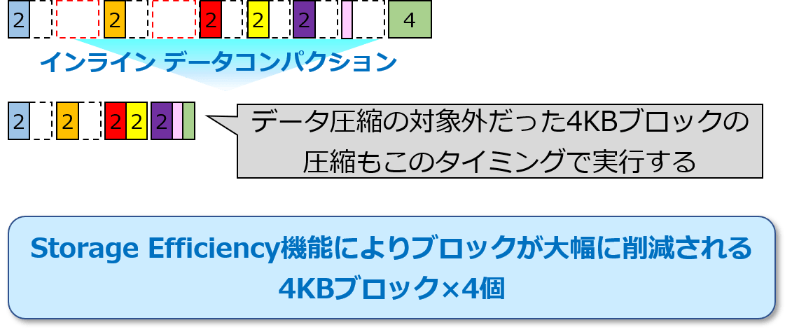 Storage Efficiency適用時の流れ-6